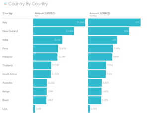 Fun and food, by country